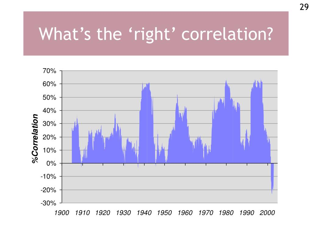 What's the 'right' correlation?