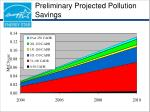 preliminary projected pollution savings