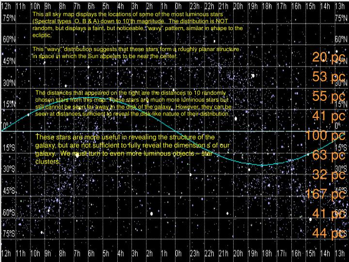 This all sky map displays the locations of some of the most luminous stars (Spectral types  O, B & A...