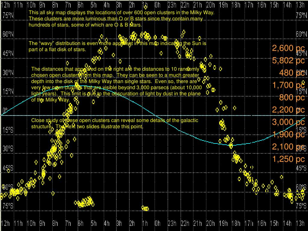 This all sky map displays the locations of over 600 open clusters in the Milky Way.  These clusters are more luminous than O or B stars since they contain many hundreds of stars, some of which are O & B stars.