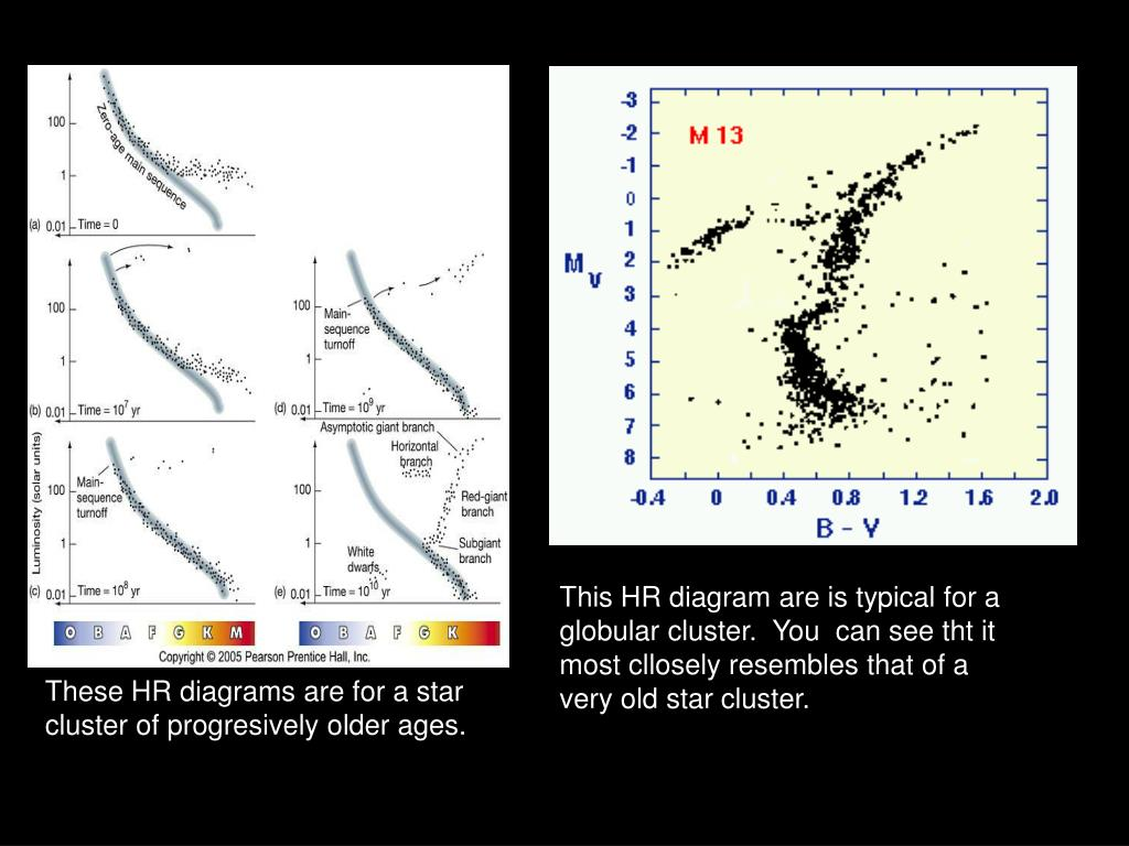 This HR diagram are is typical for a globular cluster.  You  can see tht it most cllosely resembles that of a very old star cluster.