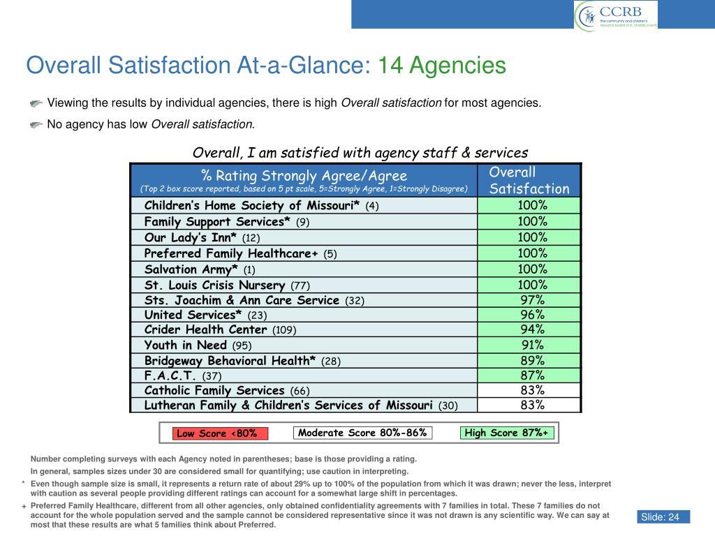 Moderate Score 80%-86%