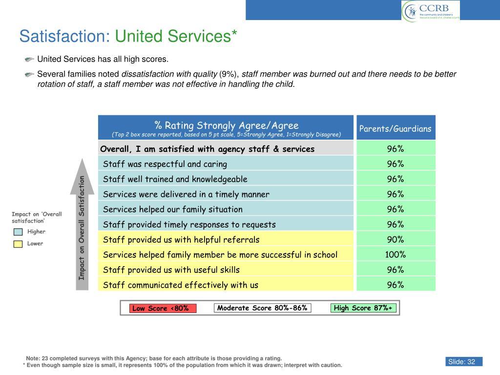 Impact on Overall Satisfaction