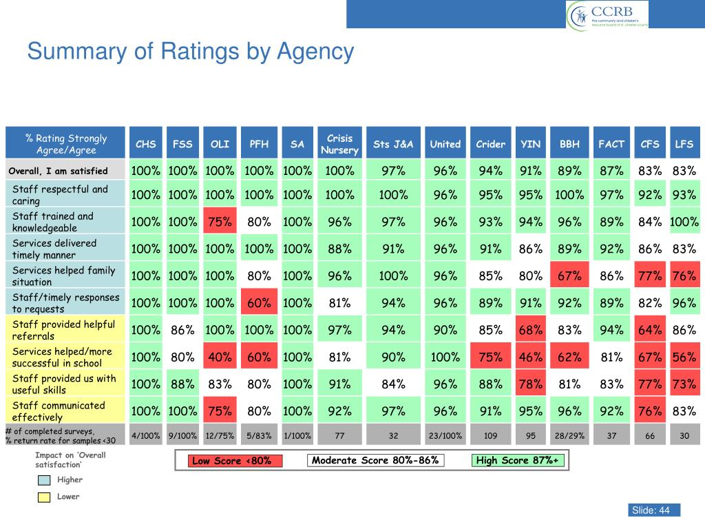 Impact on 'Overall satisfaction'