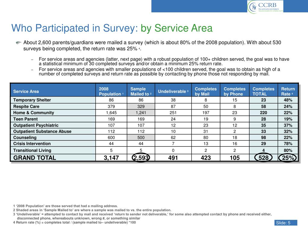 Who Participated in Survey: