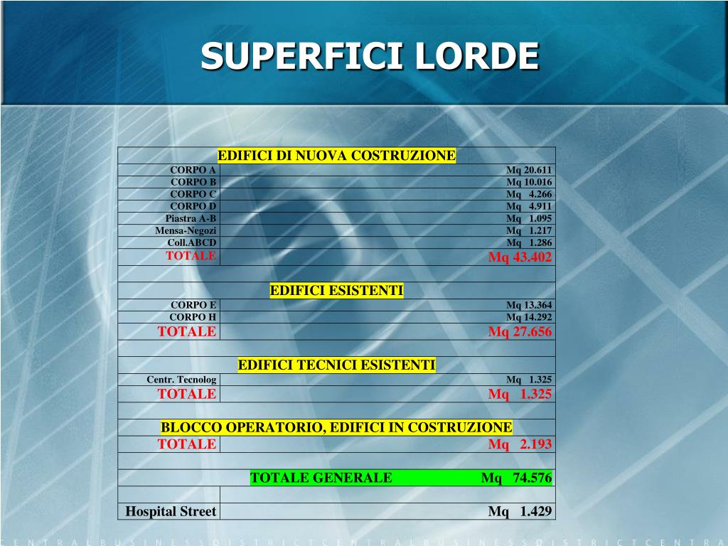 SUPERFICI LORDE