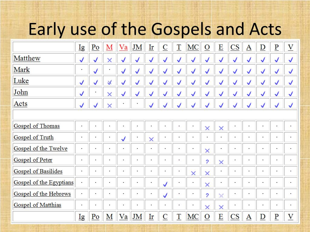 Early use of the Gospels and Acts