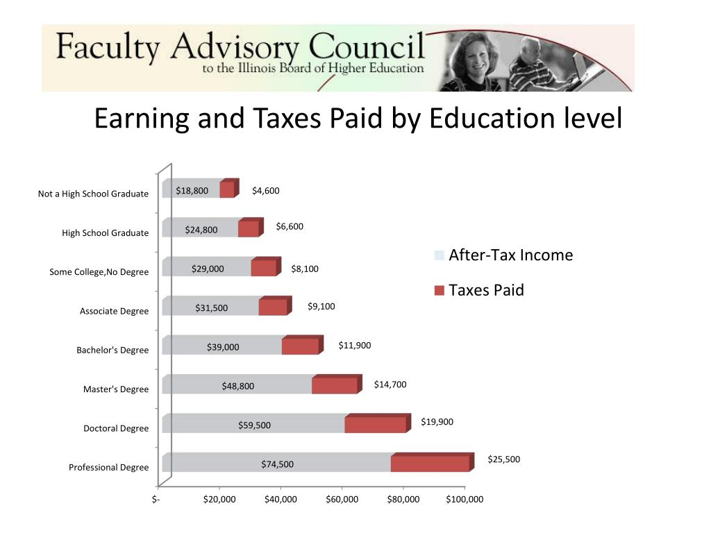 Earning and Taxes Paid by Education level