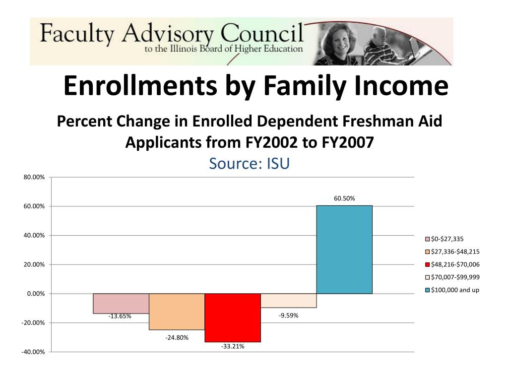 Enrollments by Family Income