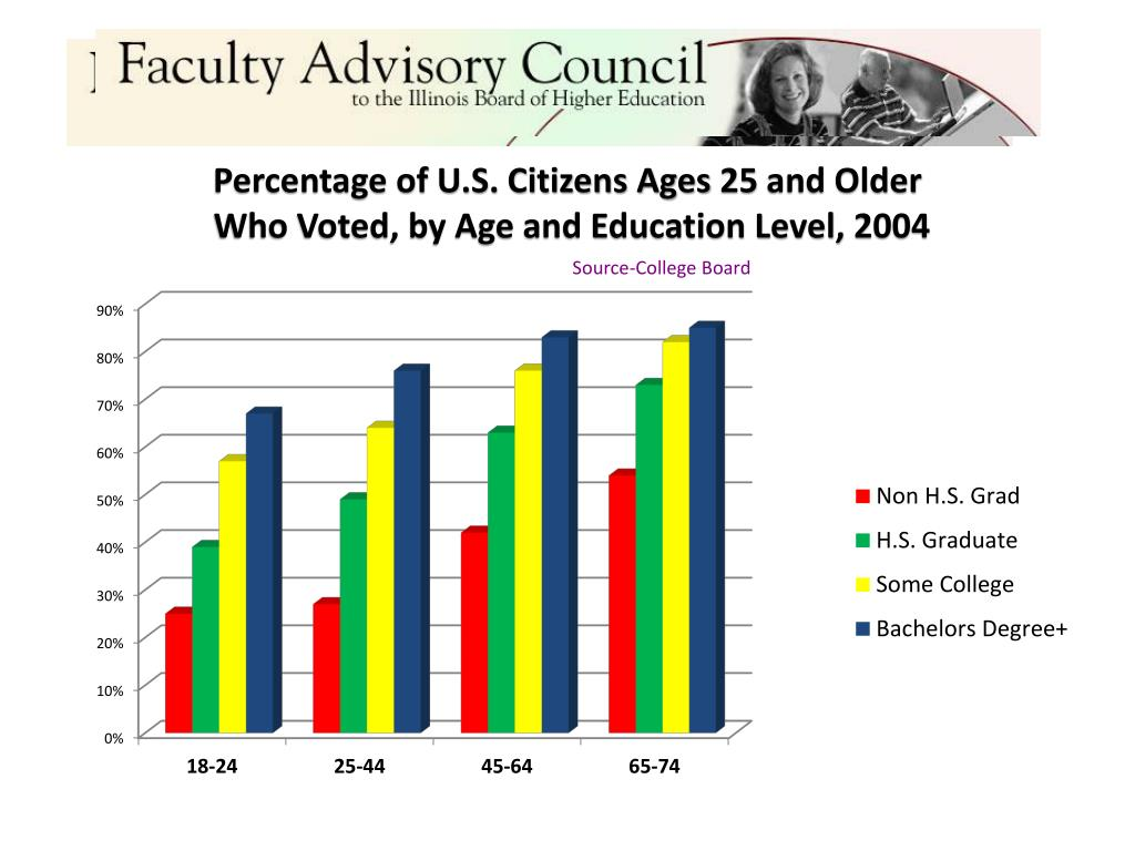 Percentage of U.S. Citizens Ages 25 and Older