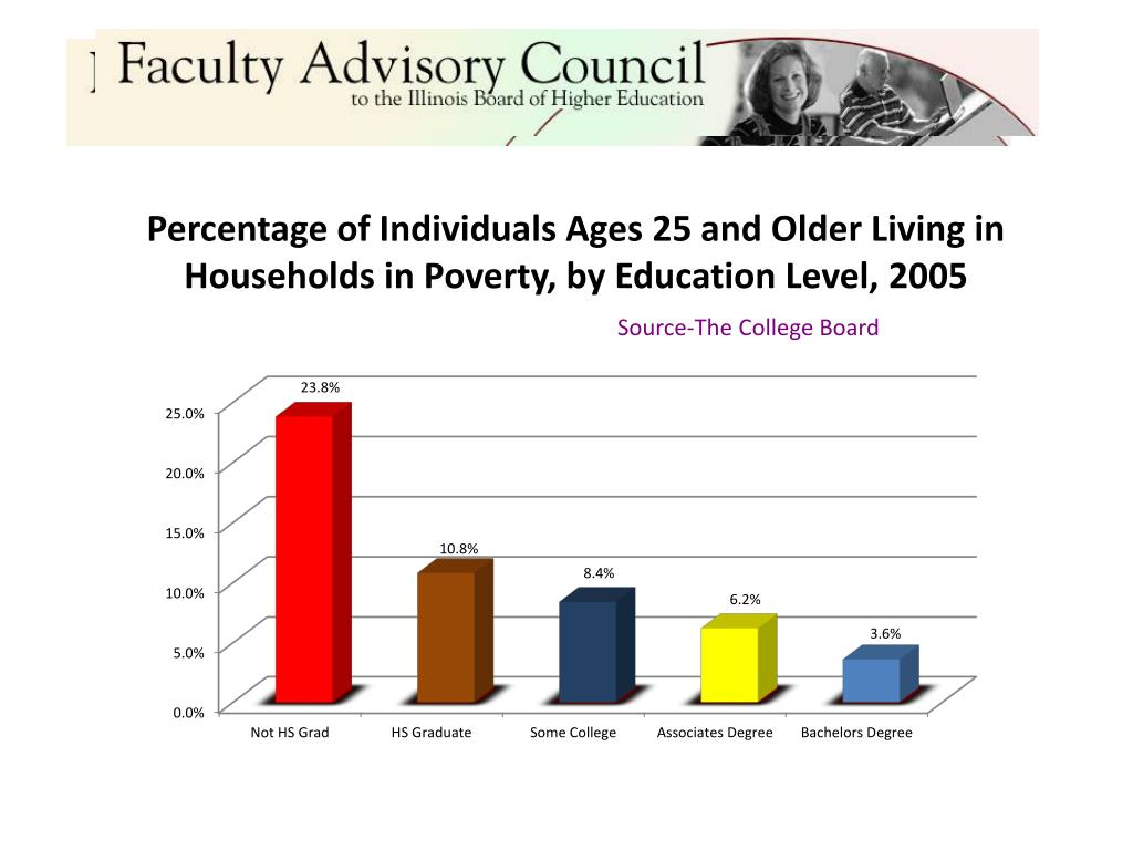 Percentage of Individuals Ages 25 and Older Living in Households in Poverty, by Education Level, 2005