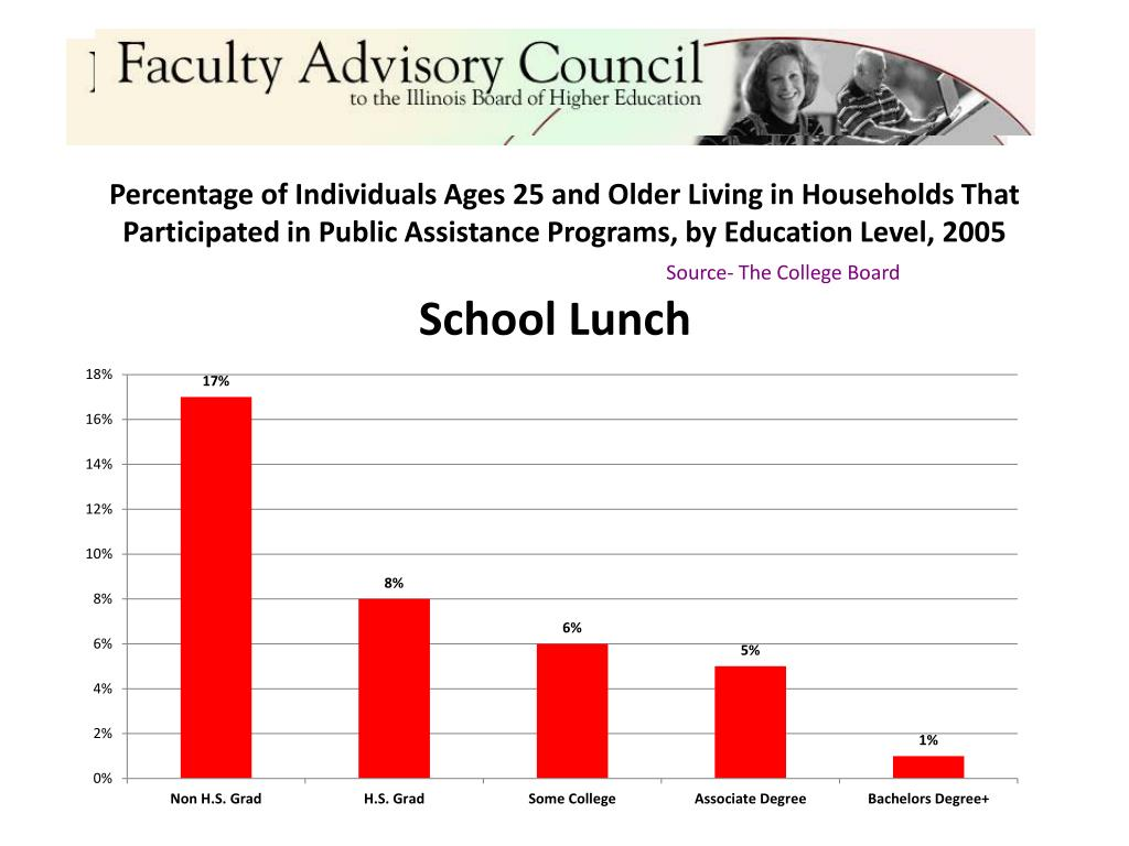 Percentage of Individuals Ages 25 and Older Living in Households That Participated in Public Assistance Programs, by Education Level, 2005