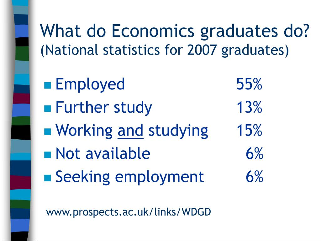 What do Economics graduates do?
