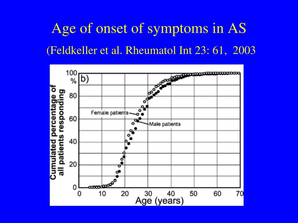 Age of onset of symptoms in AS