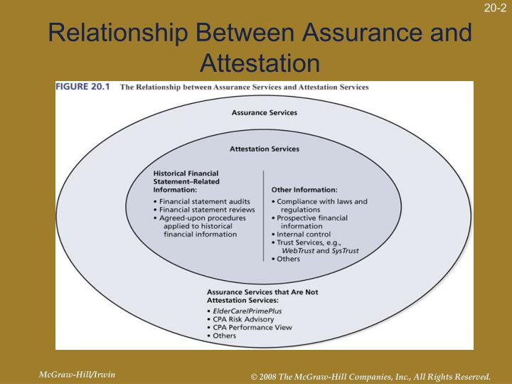 Relationship between assurance and attestation