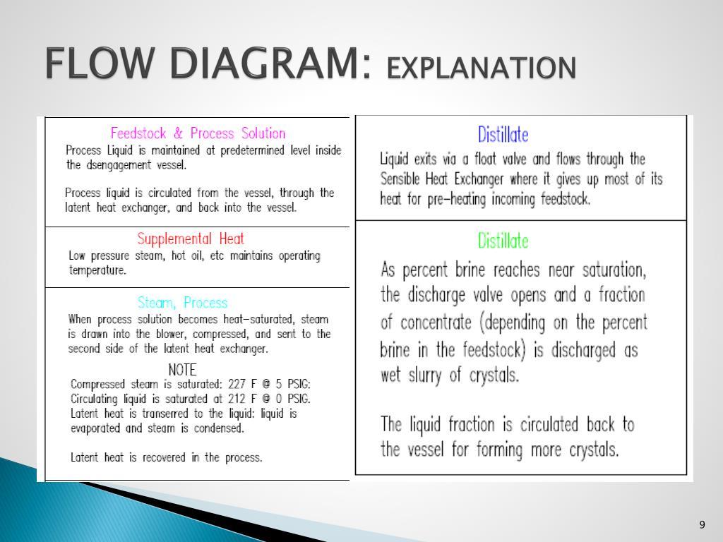 FLOW DIAGRAM:
