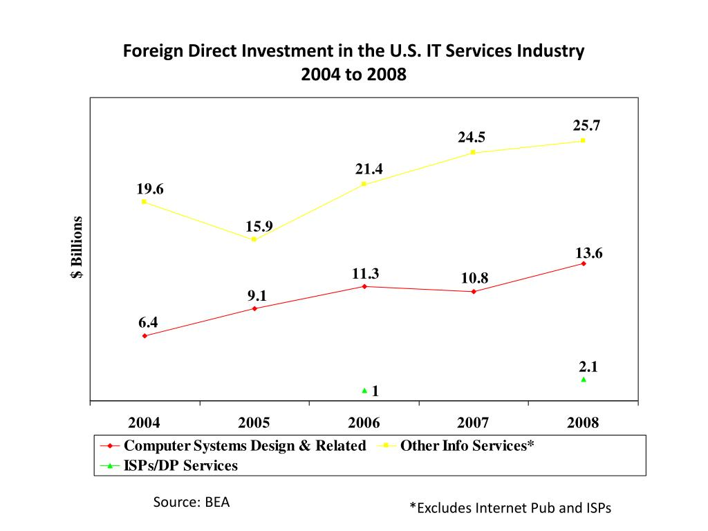 Foreign Direct Investment in the U.S. IT Services Industry