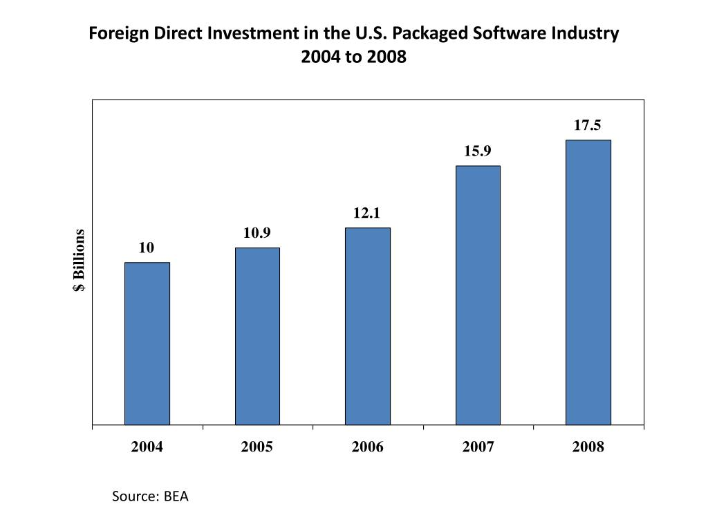 Foreign Direct Investment in the U.S. Packaged Software Industry
