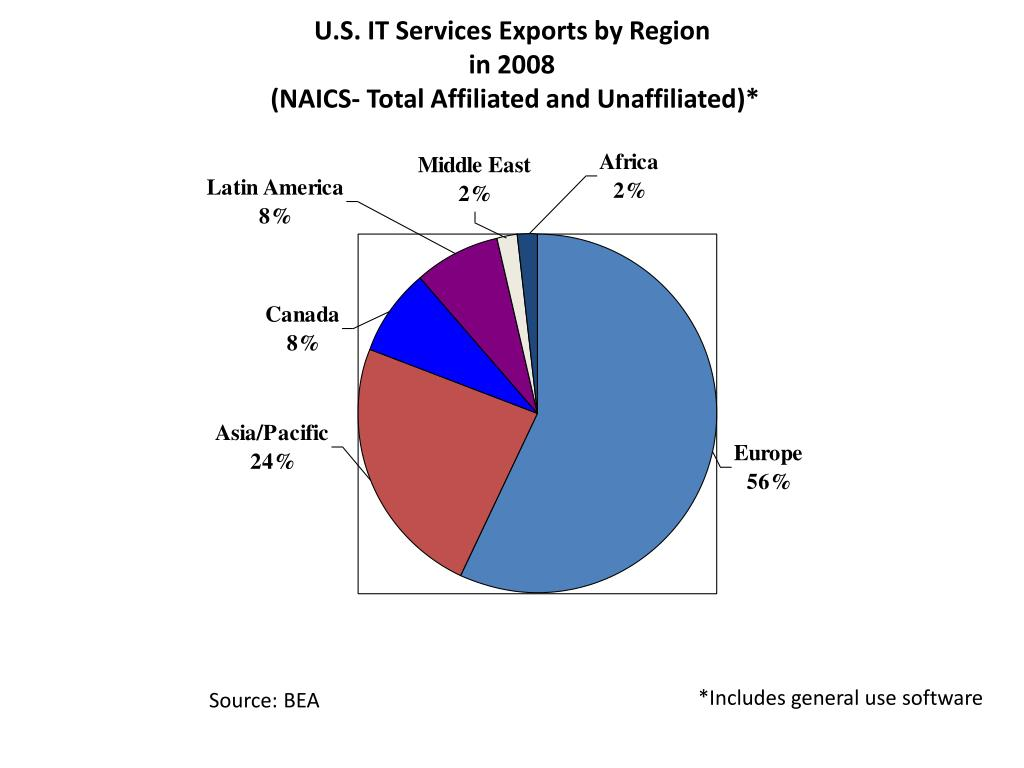 U.S. IT Services Exports by Region