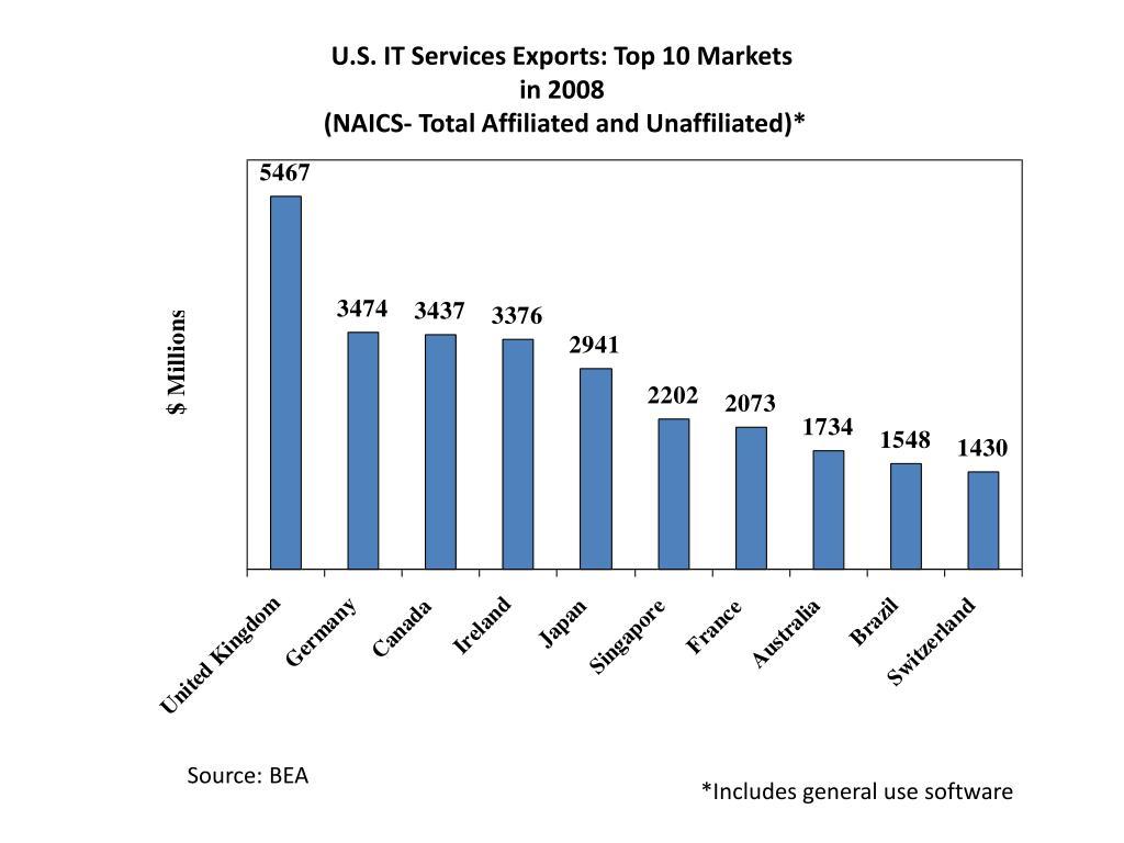 U.S. IT Services Exports: Top 10 Markets