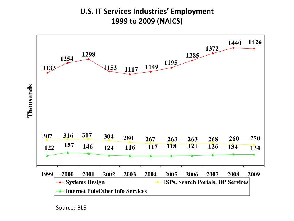 U.S. IT Services Industries' Employment