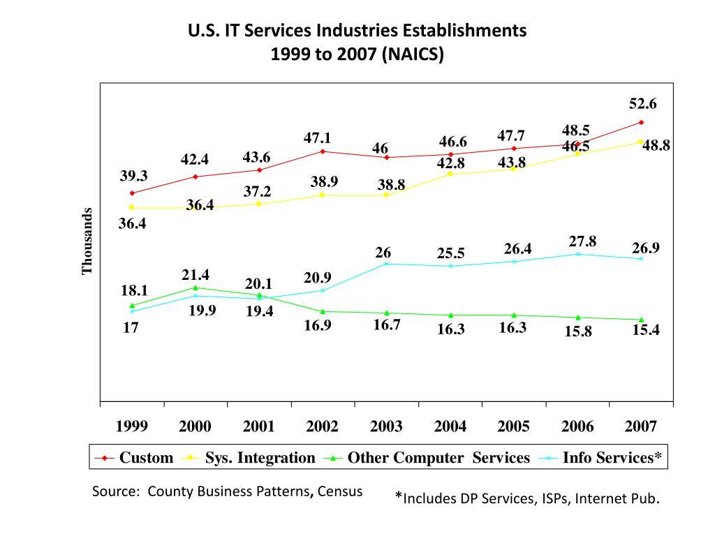 U.S. IT Services Industries Establishments