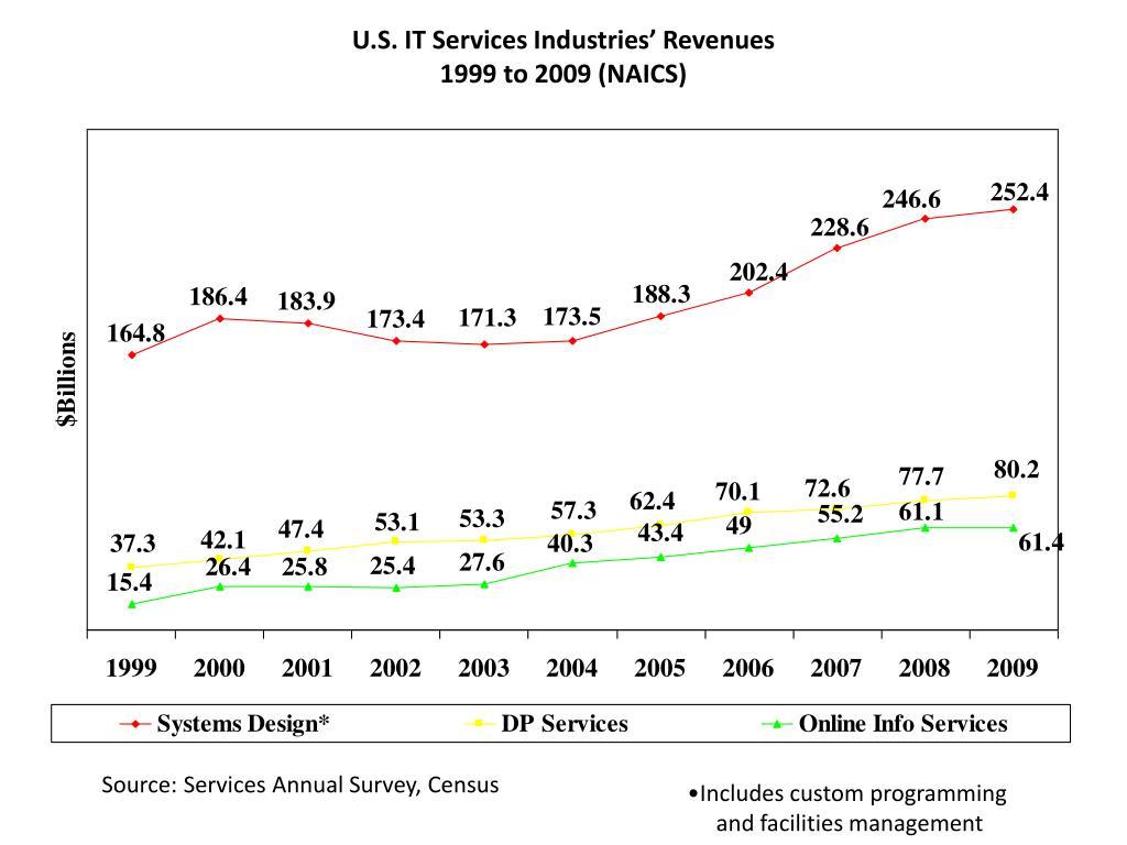 U.S. IT Services Industries' Revenues