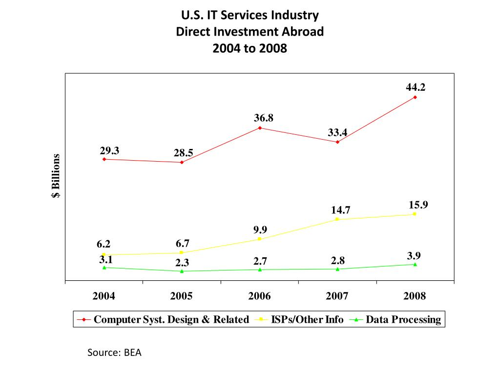 U.S. IT Services Industry