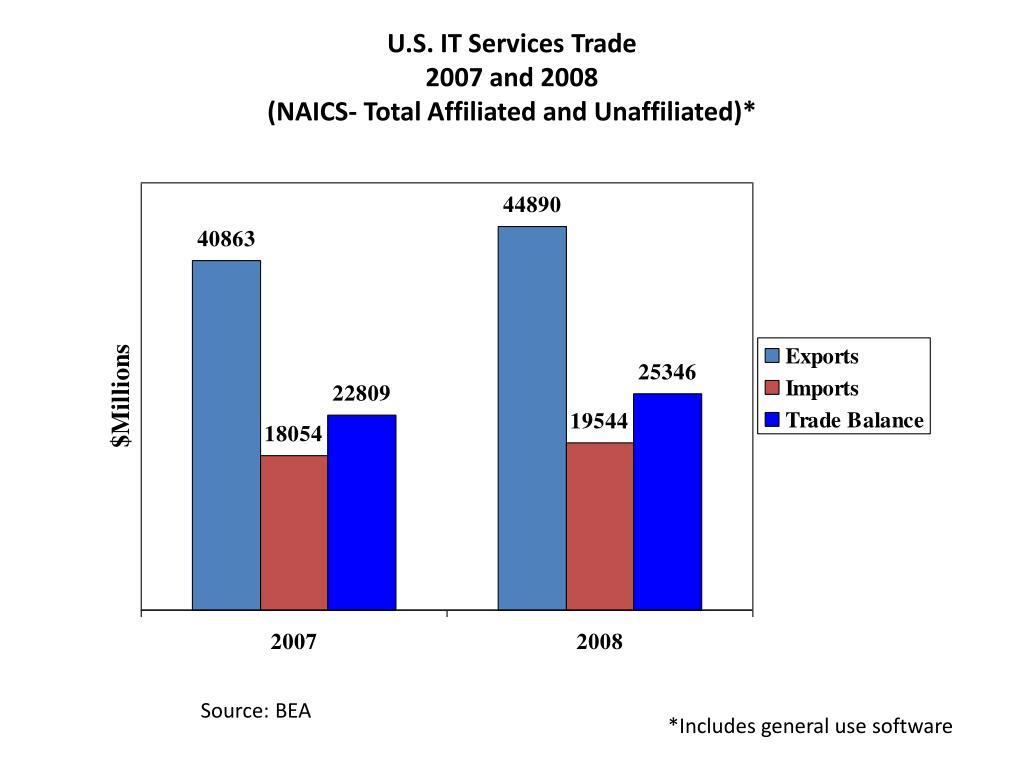 U.S. IT Services Trade