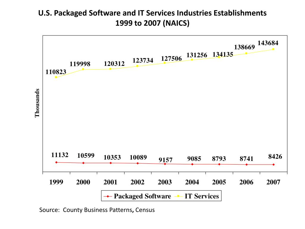 U.S. Packaged Software and IT Services Industries Establishments
