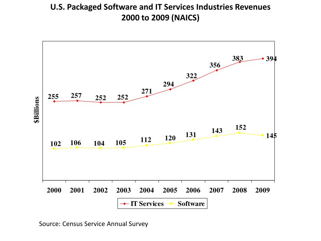 U.S. Packaged Software and IT Services Industries Revenues