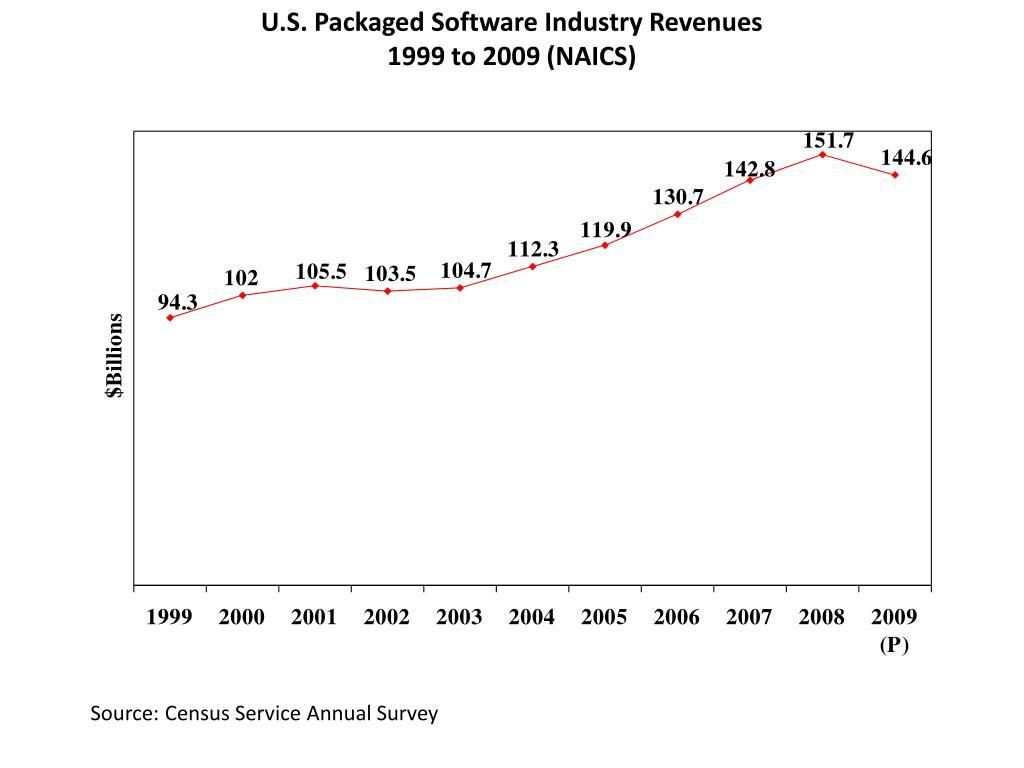 U.S. Packaged Software Industry Revenues