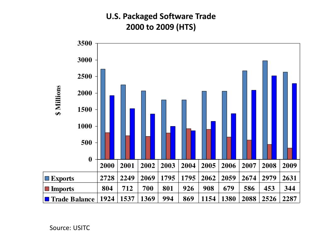 U.S. Packaged Software Trade