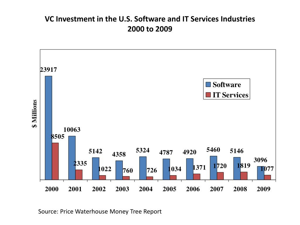 VC Investment in the U.S. Software and IT Services Industries