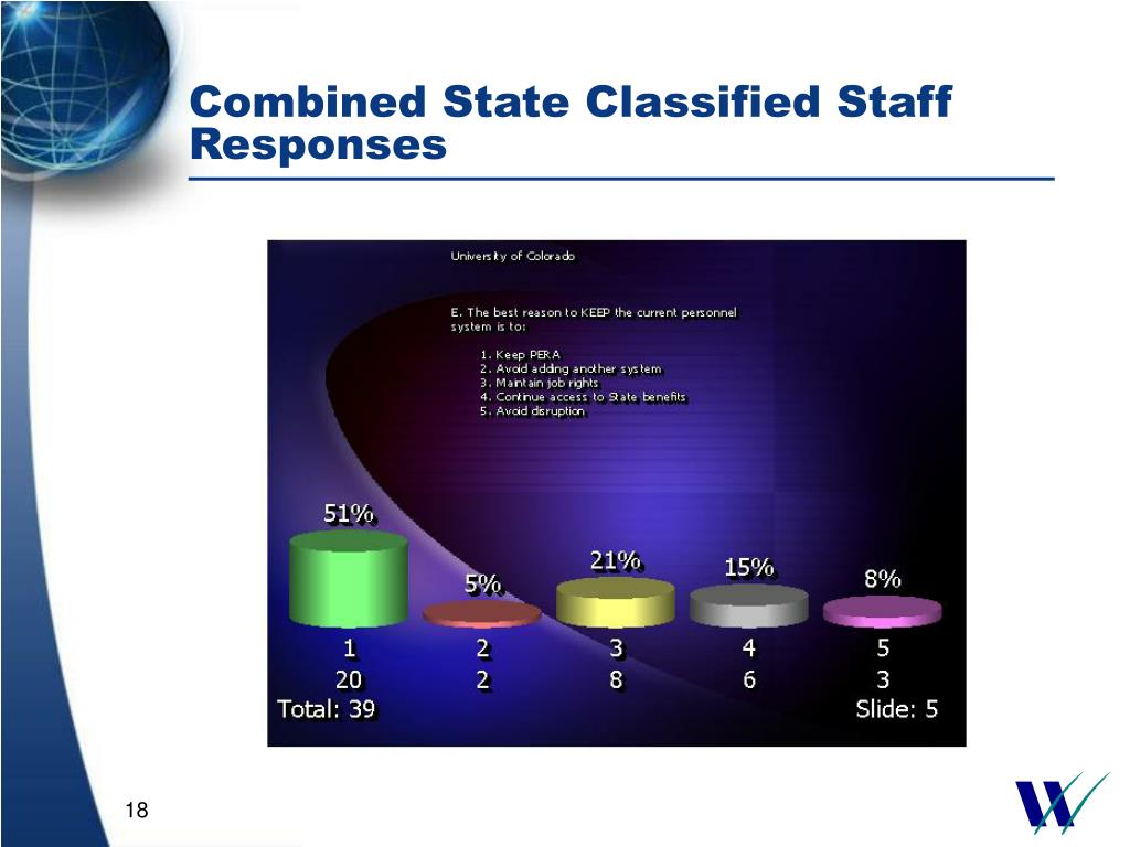 Combined State Classified Staff Responses