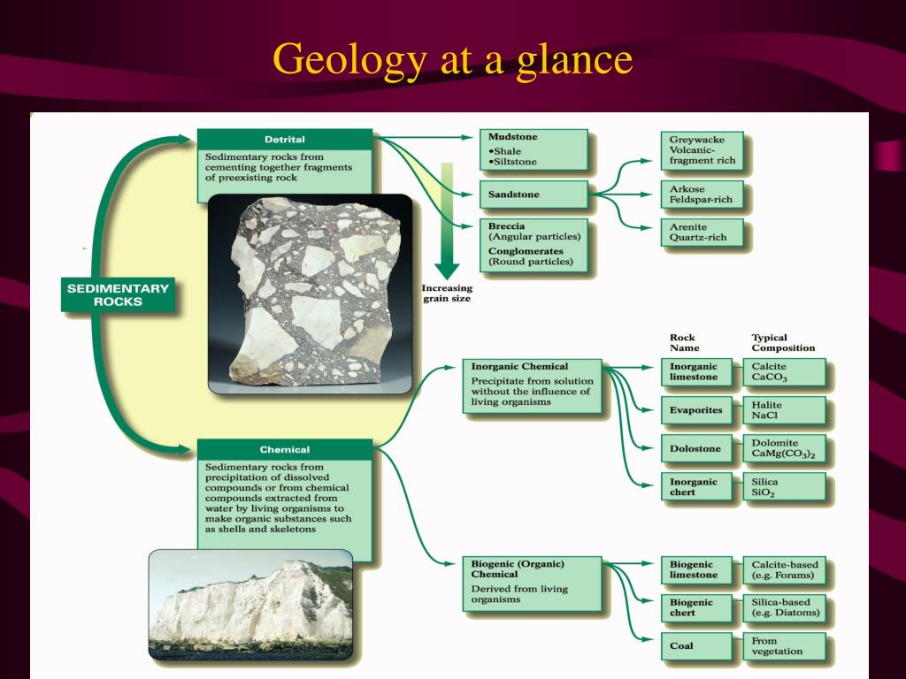 Geology at a glance