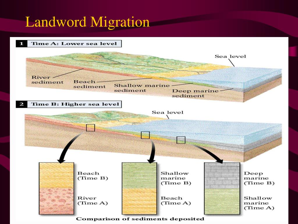 Landword Migration