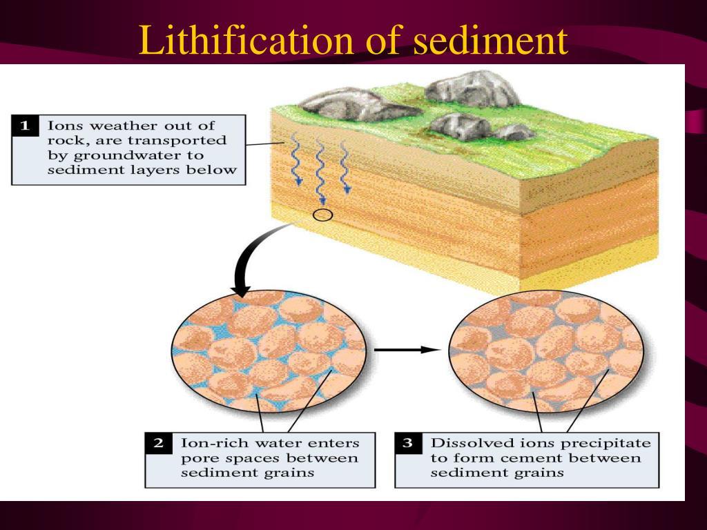 Lithification of sediment