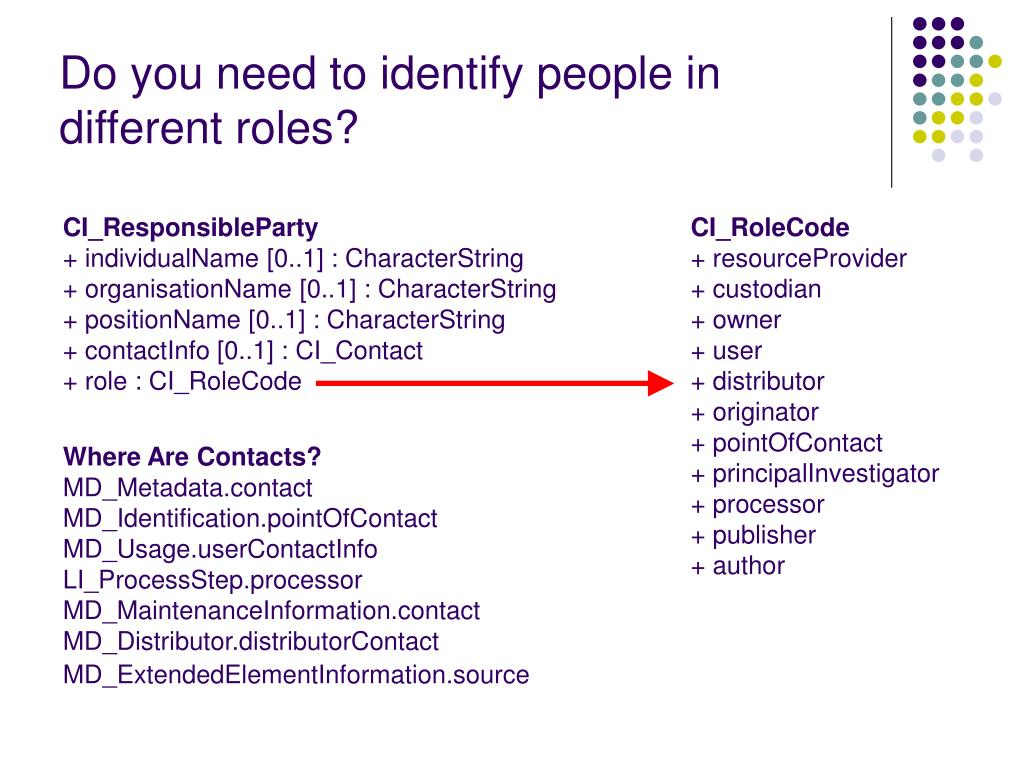 Do you need to identify people in different roles?