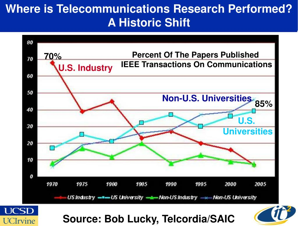 Where is Telecommunications Research Performed?
