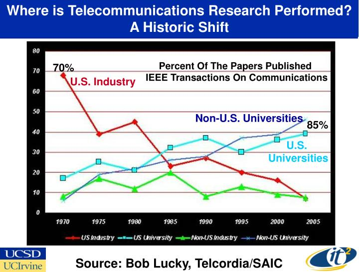 Where is telecommunications research performed a historic shift