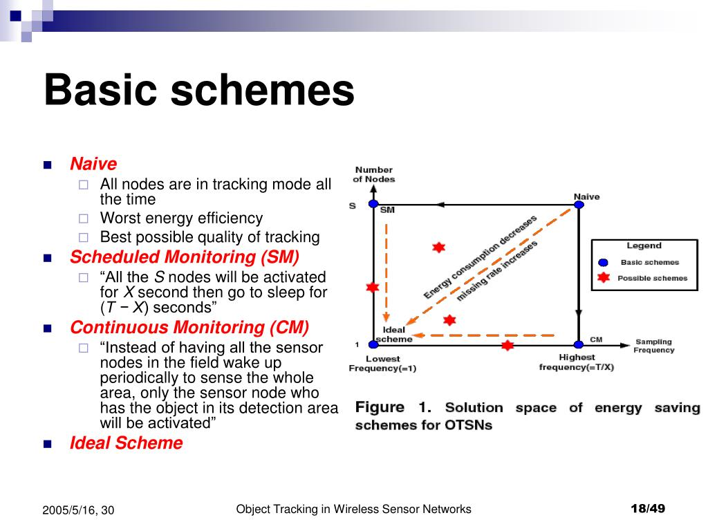 Basic schemes