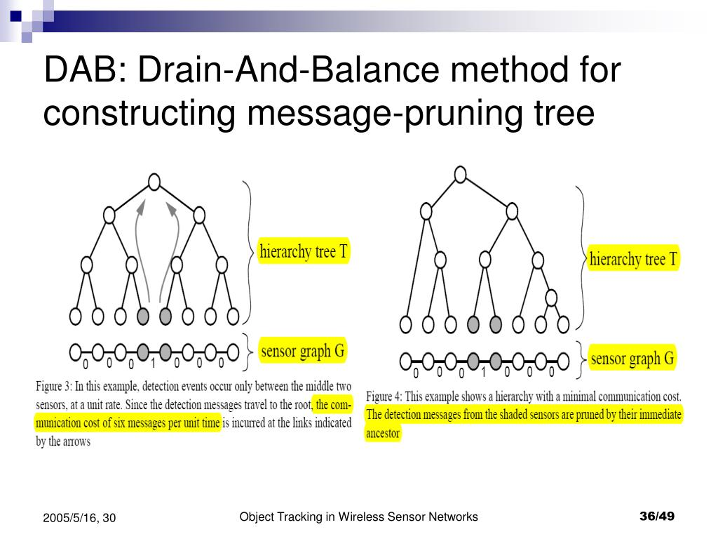 DAB: Drain-And-Balance method for