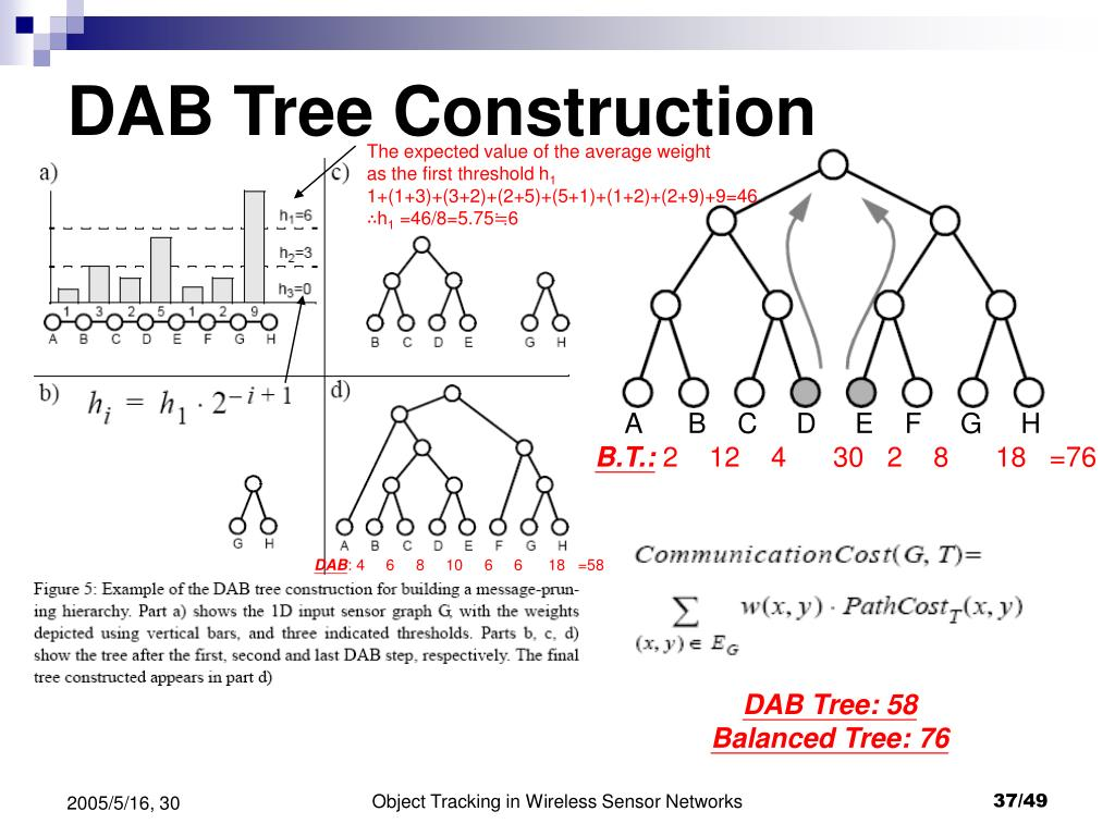 DAB Tree Construction