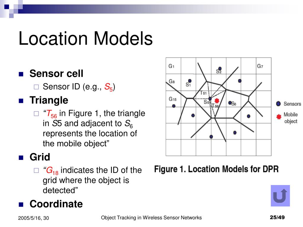 Location Models