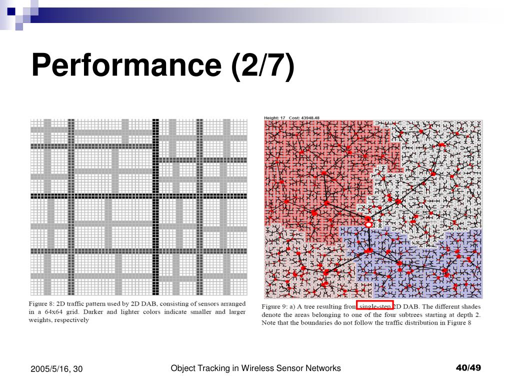 Performance (2/7)