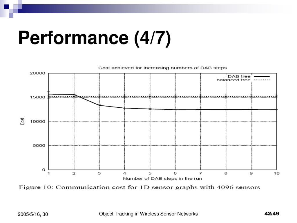 Performance (4/7)