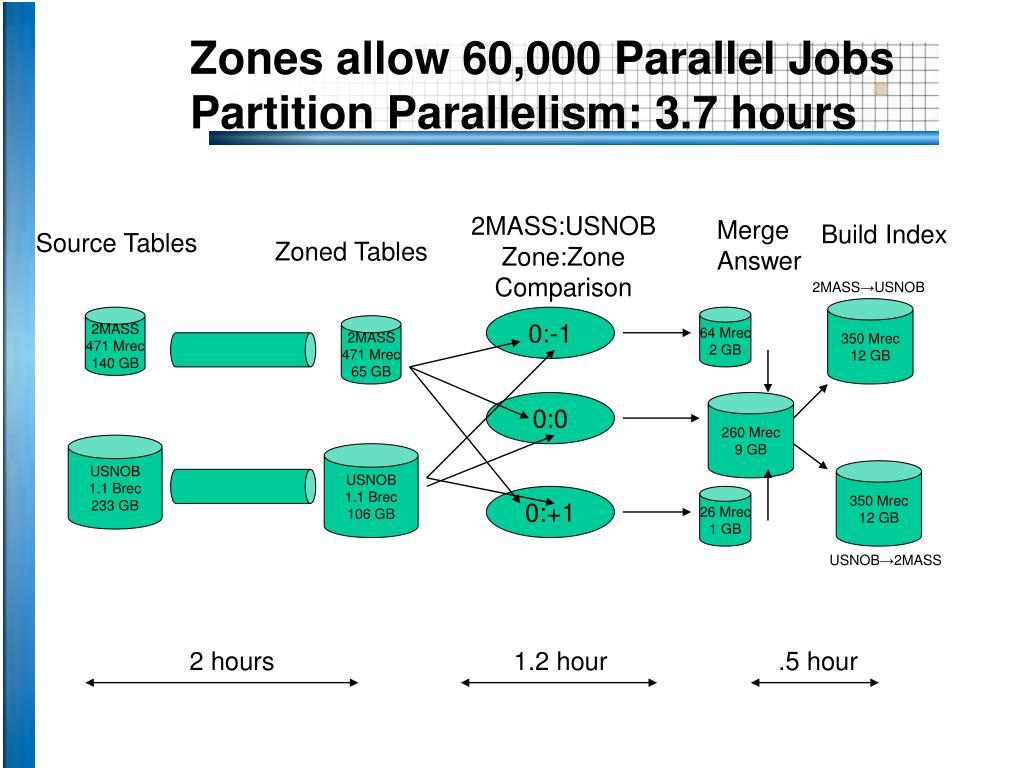 Zones allow 60,000 Parallel Jobs