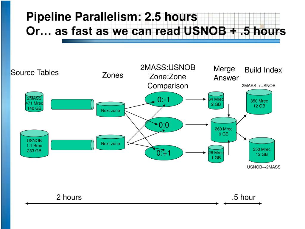 Pipeline Parallelism: 2.5 hours