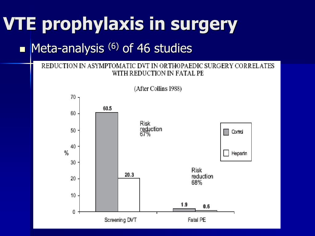 VTE prophylaxis in surgery
